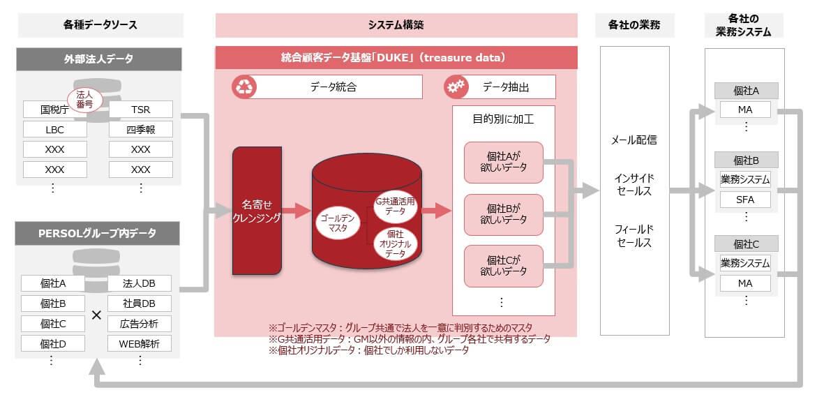 統合顧客データ基盤「DUKE」イメージ図