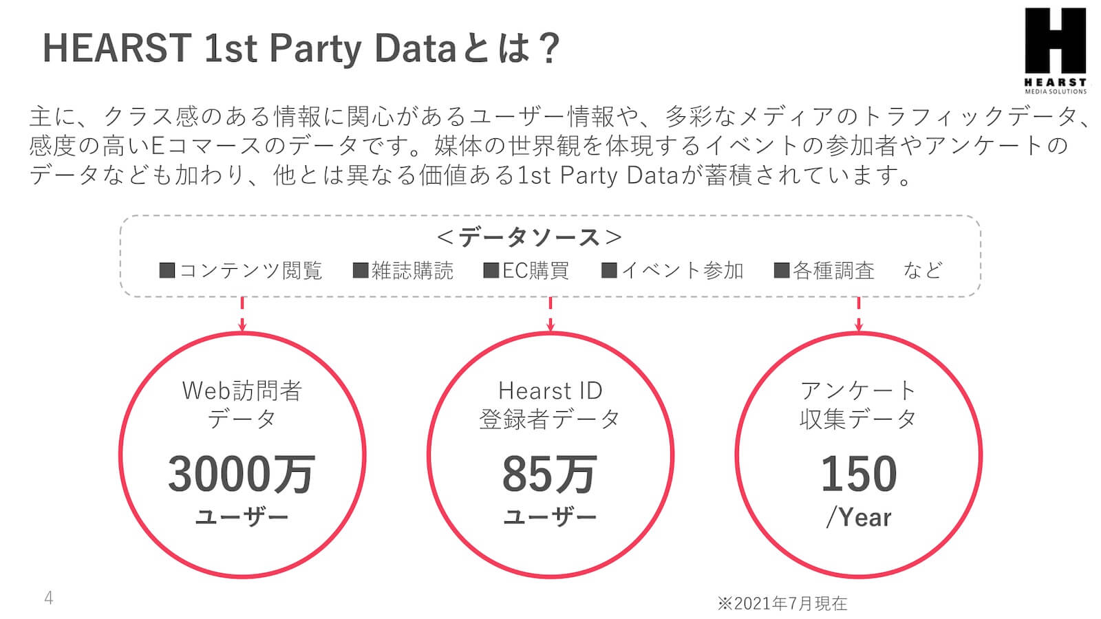 HEARST 1st Party Dataとは?