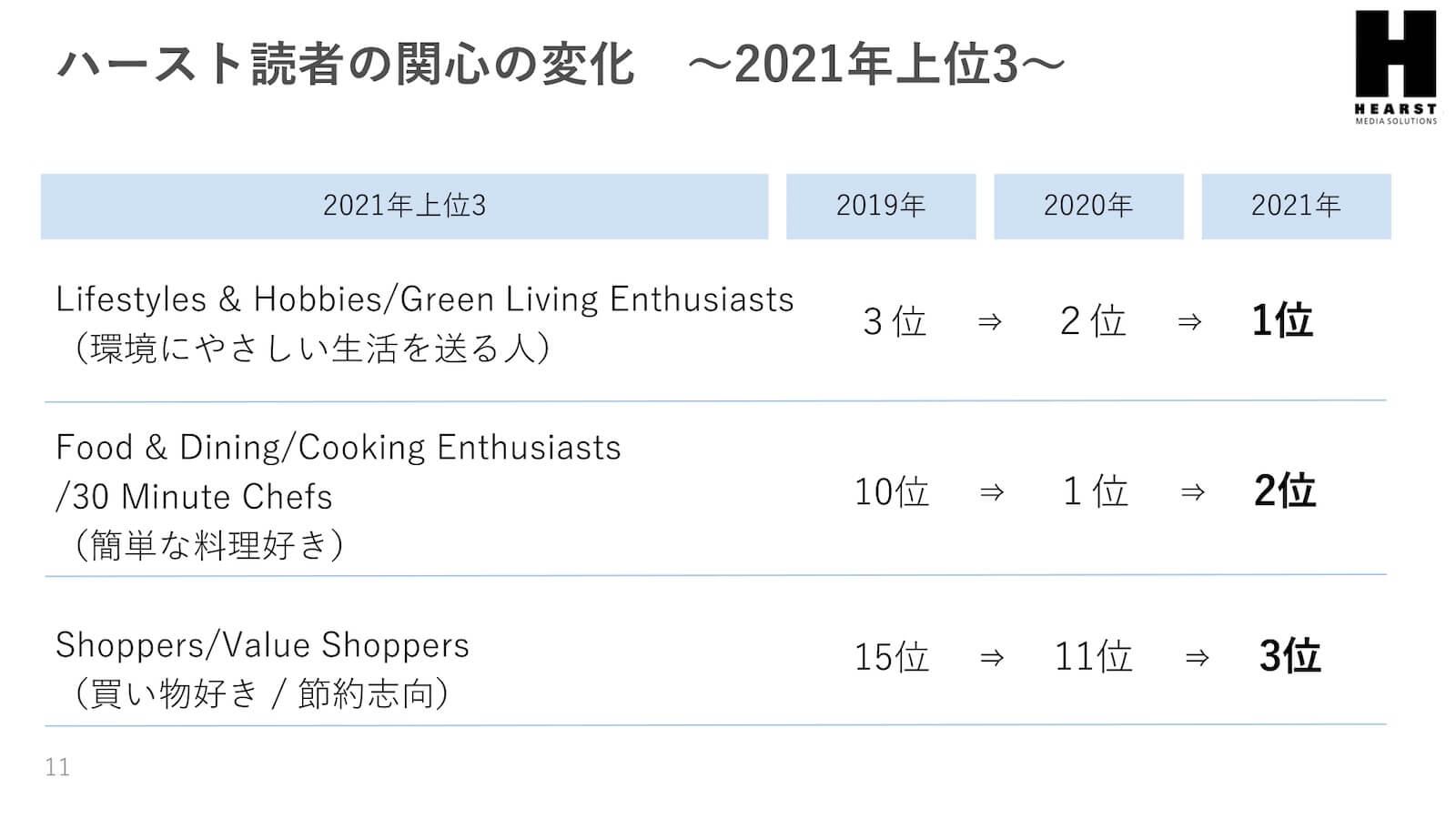 ハースト読者の関心の変化〜2021年上位3〜