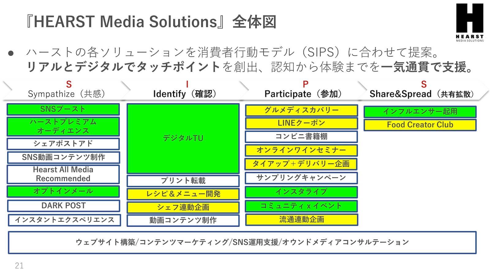 『HEARST Media Solutions』全体図