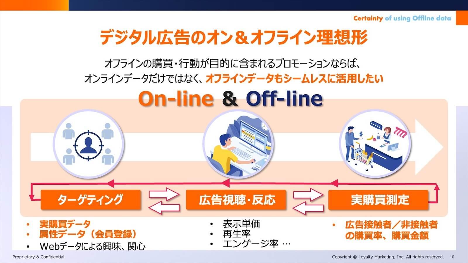 デジタル広告のオン&オフライン理想形