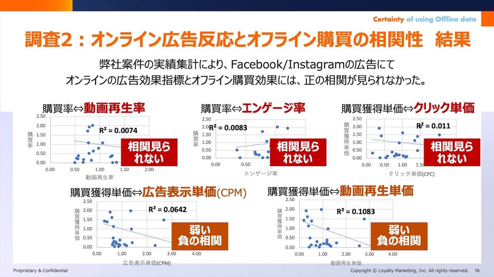 調査2:オンライン広告反応とオフライン購買の相関性 結果