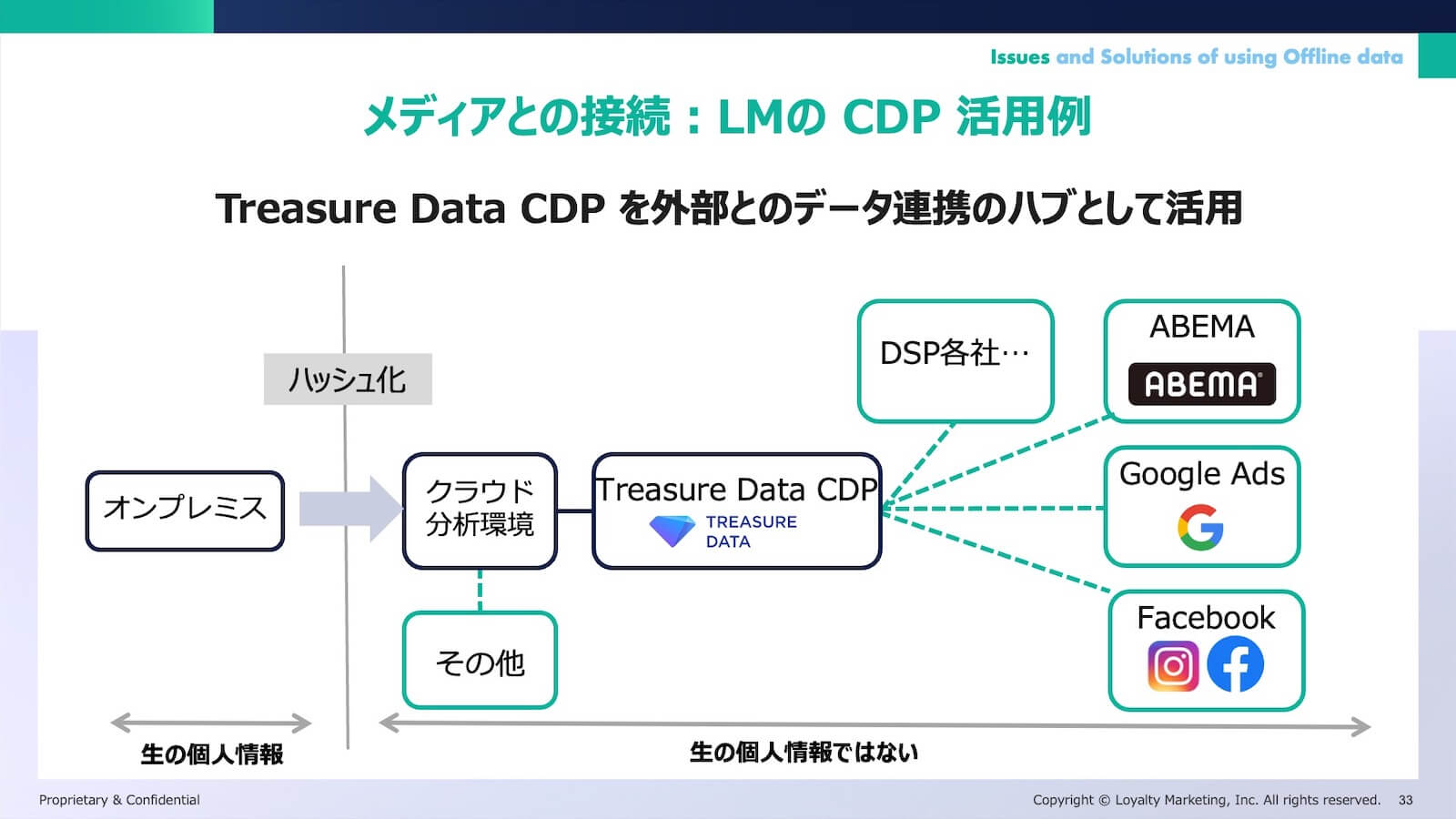 メディアとの接続:LMのCDP活用例