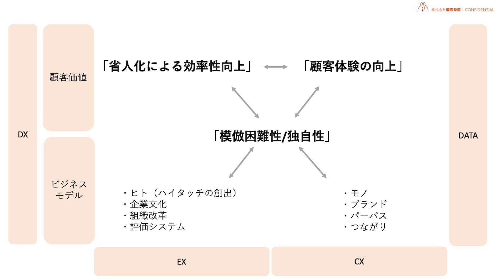 イメージ図:「模倣困難性/独自性」を作るために必要なEXとCXの観点で表したもの