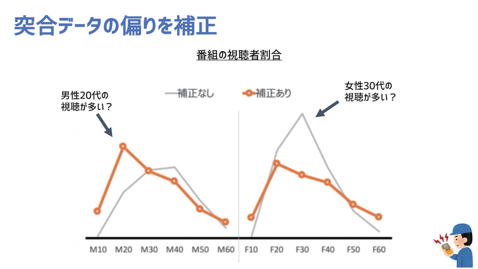 と都合データの偏りを補正 番組の視聴者割合図