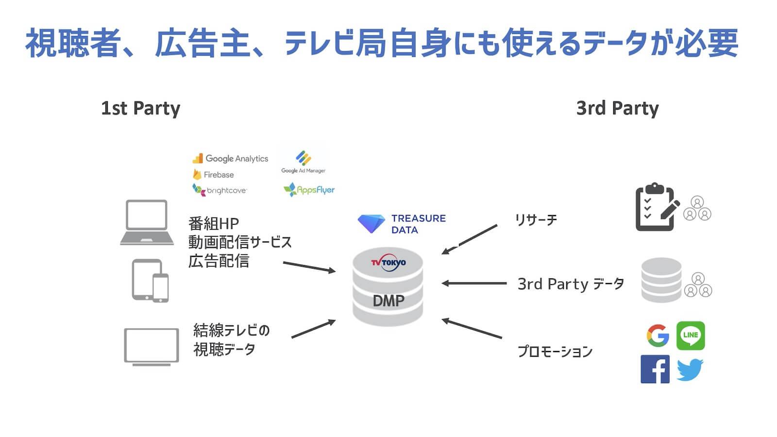 テレビ東京が考えるプライベートDMP(=CDP)構築図