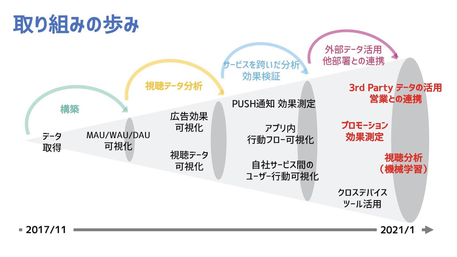 テレビ東京とLegolissの取り組みの歩み