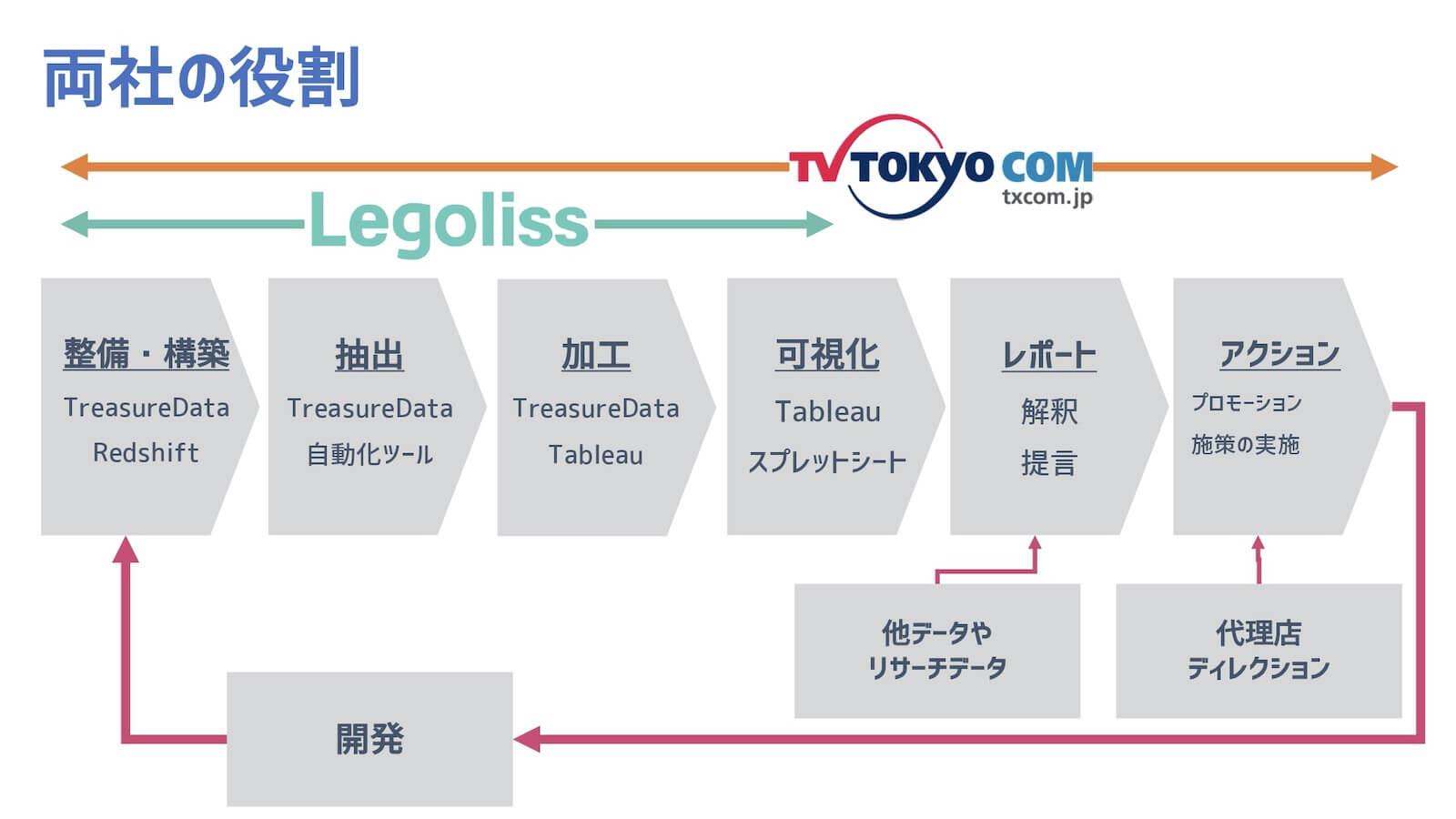 テレビ東京とLegolissの役割図