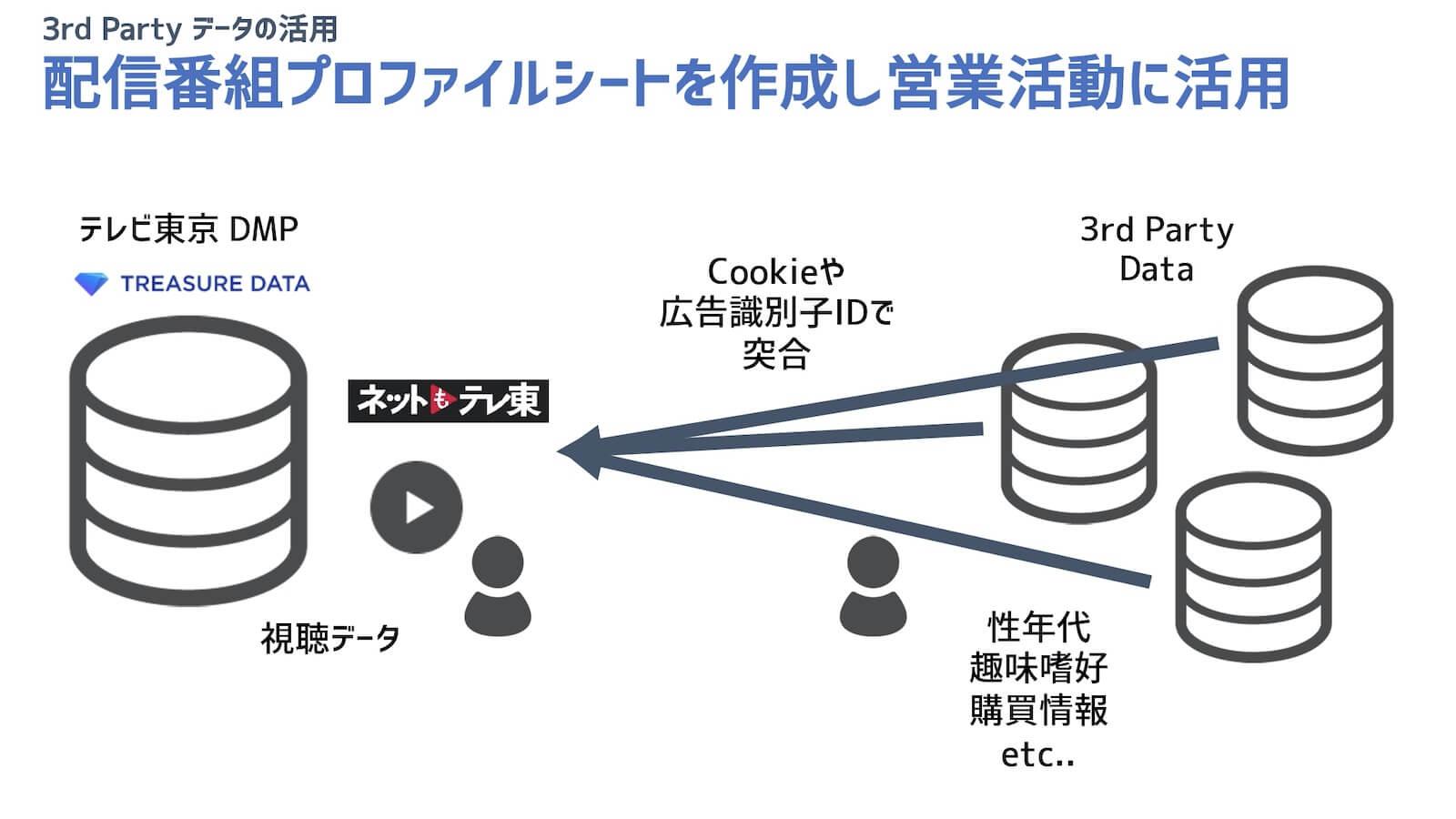 配信番組プロファイルシートを作成から営業活動に活用するイメージ図