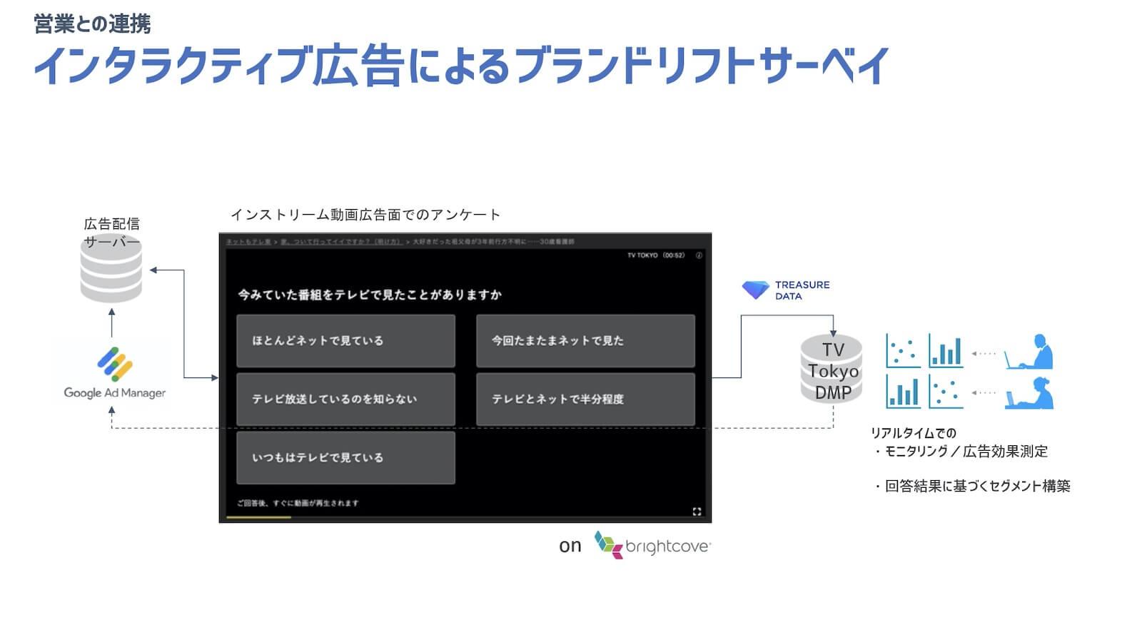 インタラクティブ広告によるブランドリフトサーベイ_活用イメージ図