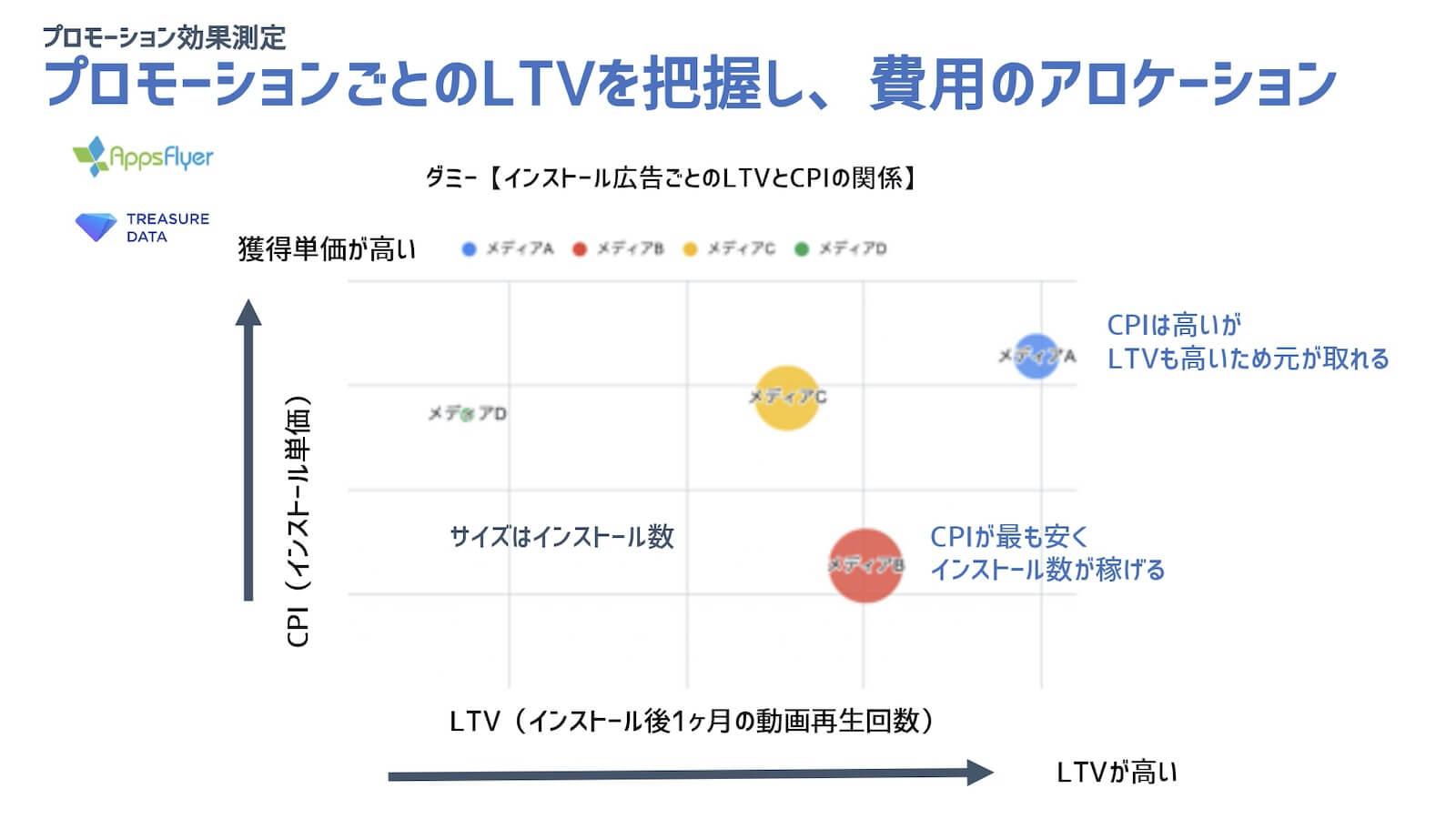 ダミー【インストール広告ごとのLTVとCPIの関係】